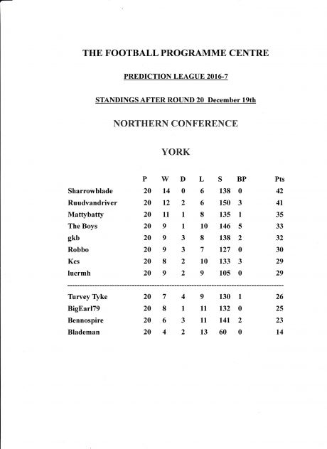 Predictor League Tables and Current Form :: The Football Programme Forum